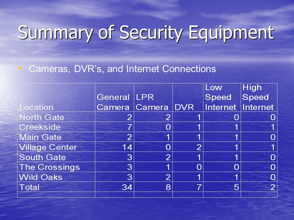 Summary of Security Equipment Cameras, DVR's, and Internet Connections