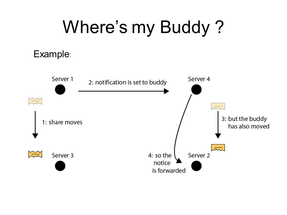 Where's my Buddy ? Example :