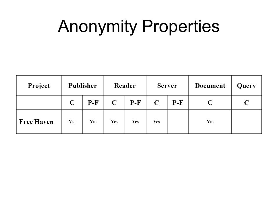 Anonymity Properties ProjectPublisherReaderServerDocumentQuery CP-FC C CC Free Haven Yes