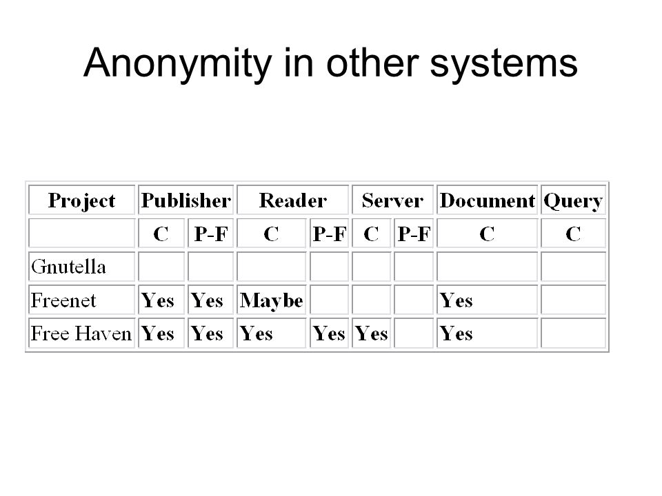 Anonymity in other systems