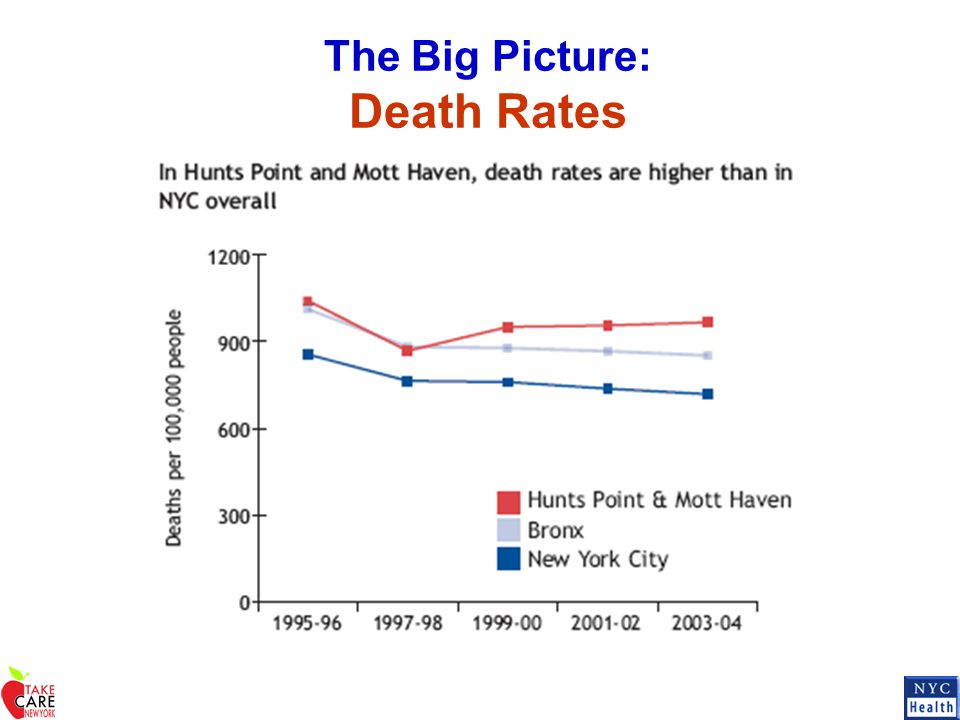 The Big Picture: Death Rates