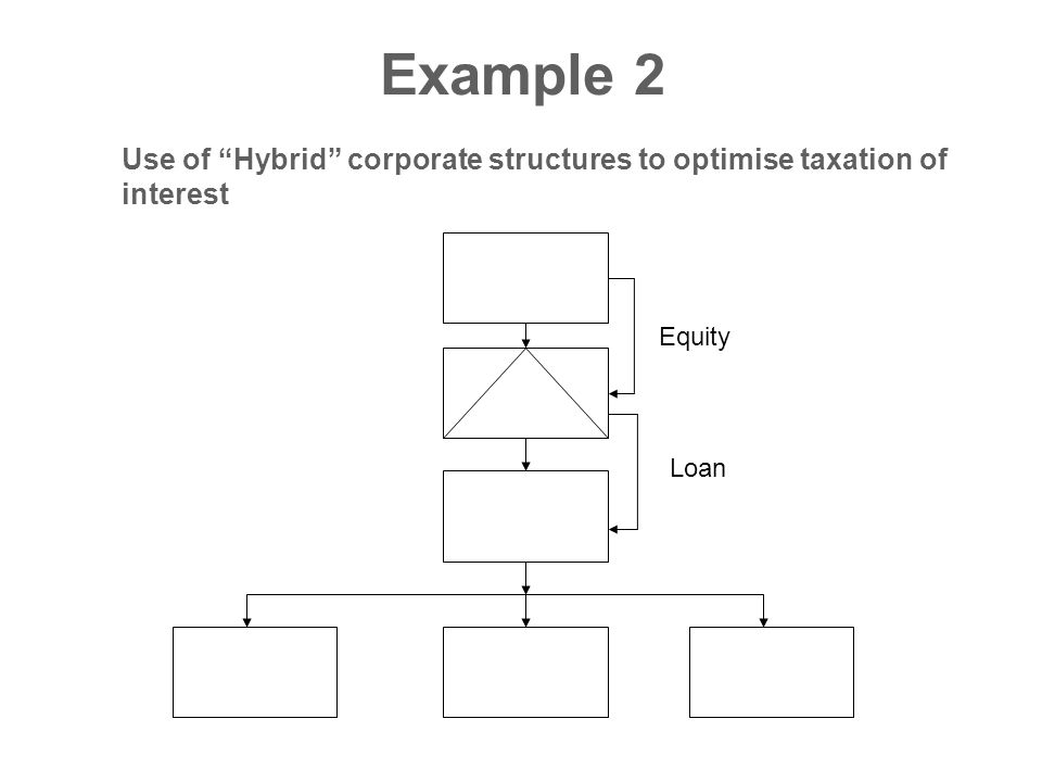 Example 2 Use of Hybrid corporate structures to optimise taxation of interest Equity Loan