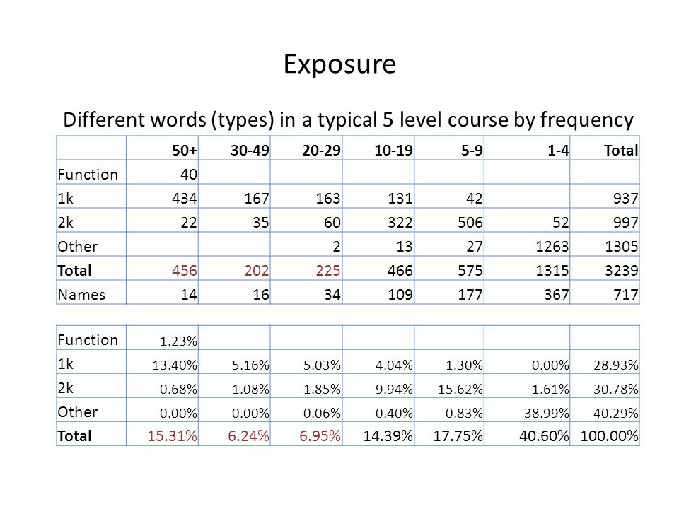 Exposure Different words (types) in a typical 5 level course by frequency 50+30-4920-2910-195-91-4Total Function40 1k43416716313142937 2k2235603225065