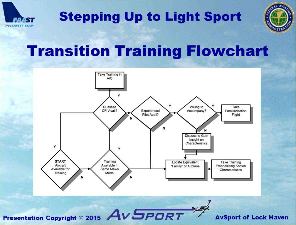 AvSport of Lock Haven Stepping Up to Light Sport Presentation Copyright © 2015 Transition Training Flowchart