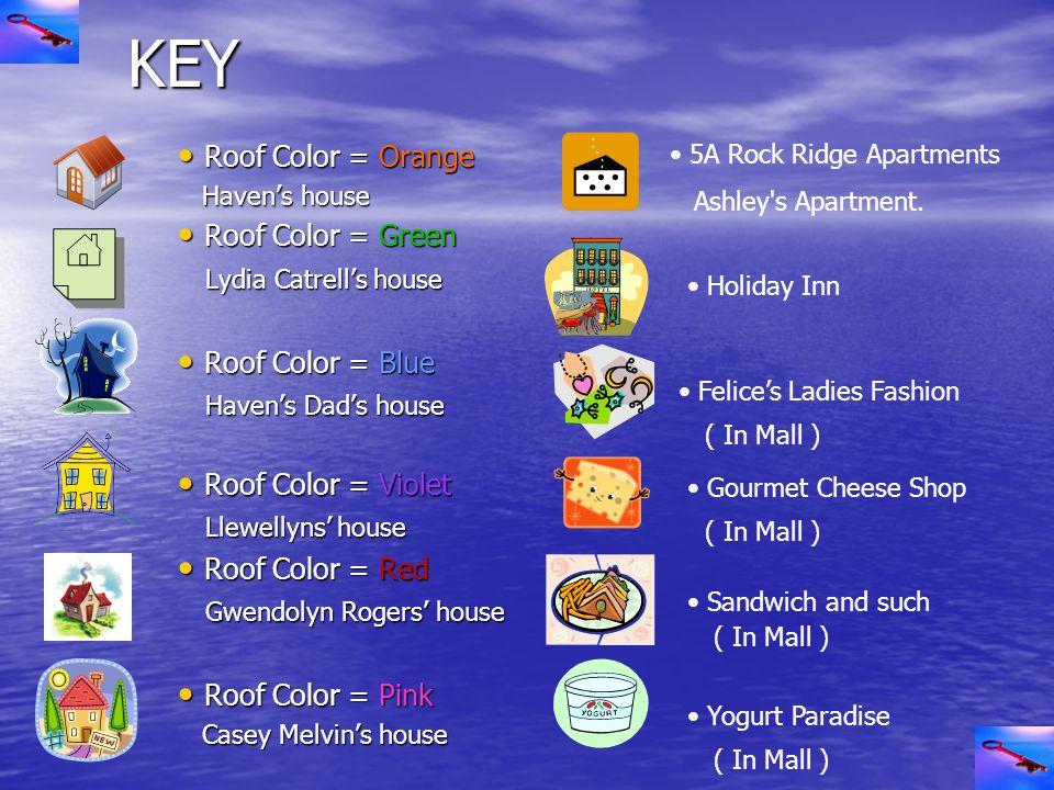 KEY KEY Roof Color = Orange Roof Color = Orange Haven's house Haven's house Roof Color = Green Roof Color = Green Lydia Catrell's house Lydia Catrell's house Roof Color = Blue Roof Color = Blue Haven's Dad's house Haven's Dad's house Roof Color = Violet Roof Color = Violet Llewellyns' house Llewellyns' house Roof Color = Red Roof Color = Red Gwendolyn Rogers' house Gwendolyn Rogers' house Roof Color = Pink Roof Color = Pink Casey Melvin's house Casey Melvin's house 5A Rock Ridge Apartments Ashley s Apartment.