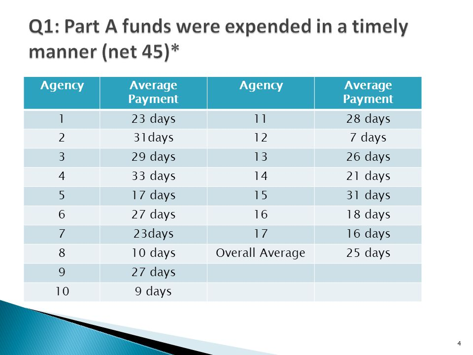 AgencyAverage Payment AgencyAverage Payment 123 days1128 days 231days127 days 329 days1326 days 433 days1421 days 517 days1531 days 627 days1618 days