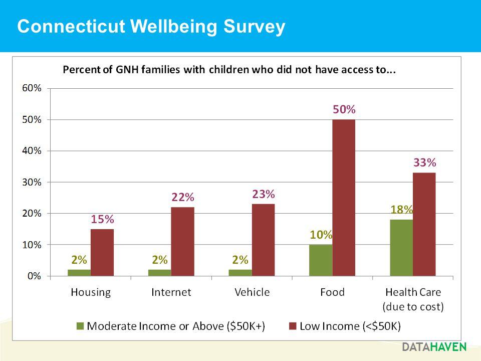 Connecticut Wellbeing Survey DATAHAVEN