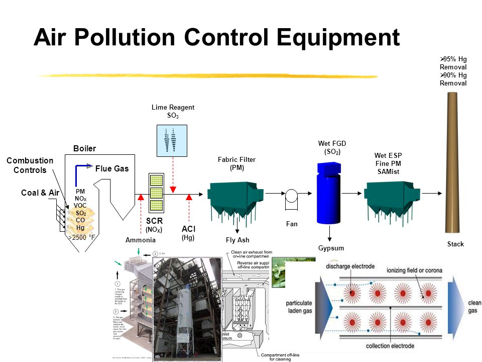 Air Pollution Control Equipment >2500 °F Flue Gas Coal & Air Stack SCR (NO X ) Ammonia Fan Lime Reagent SO 3 Boiler Wet FGD (SO 2 ) Wet ESP Fine PM SAMist Fabric Filter (PM) Fly Ash Gypsum Fabric Filter PM NO X VOC SO 2 CO Hg ACI (Hg)  90% Hg Removal  95% Hg Removal Combustion Controls