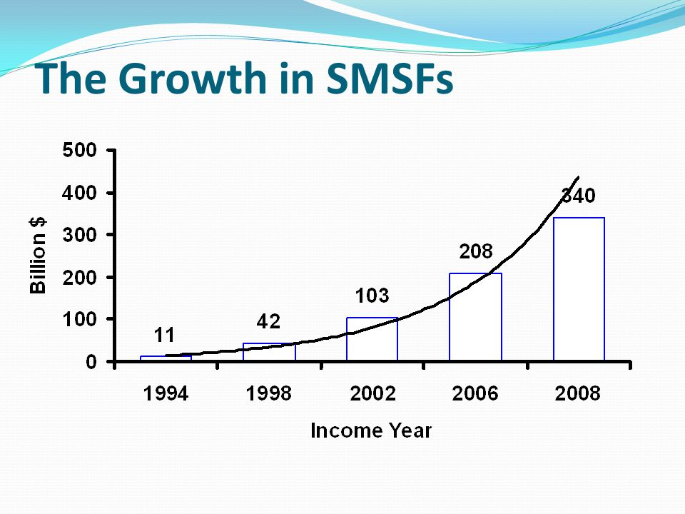 The Growth in SMSFs
