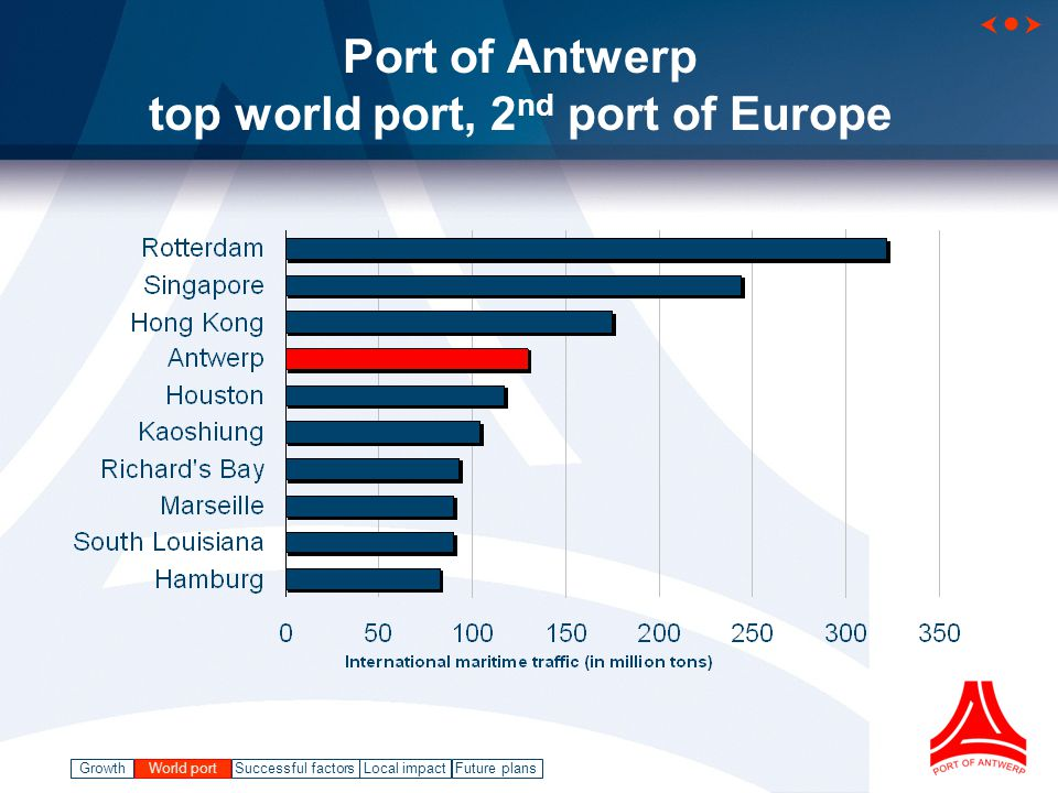 GrowthWorld port Successful factorsLocal impact   Future plans Port of Antwerp top world port, 2 nd port of Europe World port