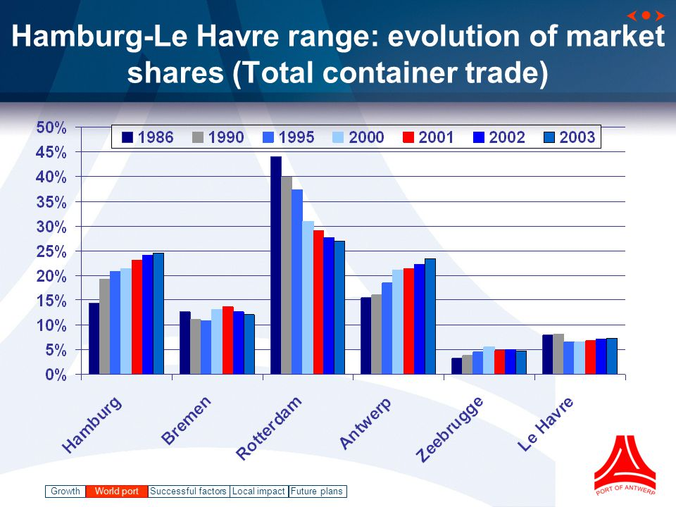 GrowthWorld port Successful factorsLocal impact   Future plansWorld port Hamburg-Le Havre range: evolution of market shares (Total container trade)