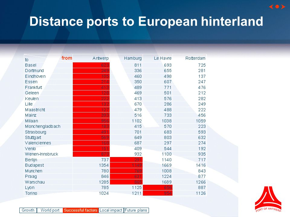 GrowthWorld port Successful factorsLocal impact   Future plans Distance ports to European hinterland from Successful factors