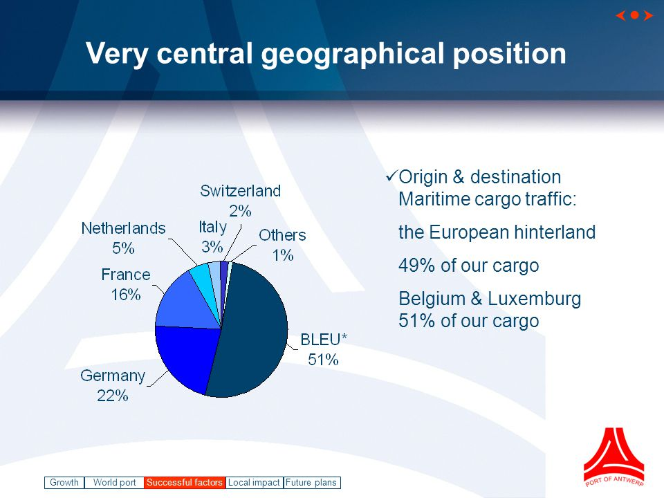 GrowthWorld port Successful factorsLocal impact   Future plans Origin & destination Maritime cargo traffic: the European hinterland 49% of our cargo Belgium & Luxemburg 51% of our cargo Successful factors Very central geographical position