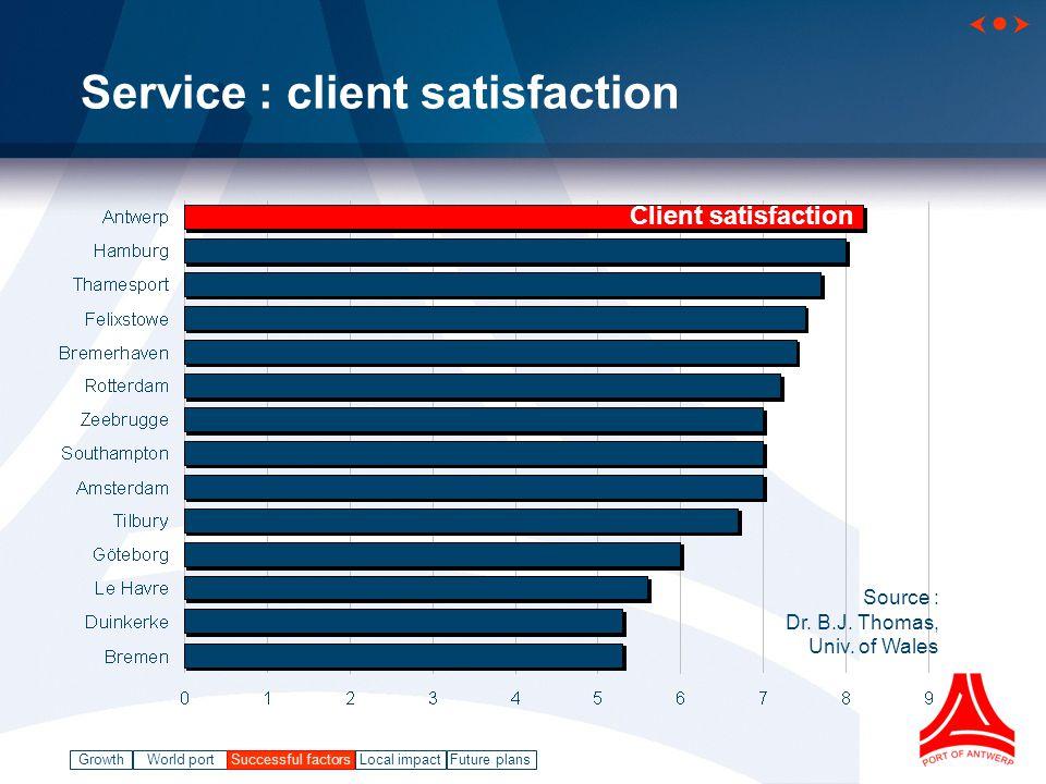 GrowthWorld port Successful factorsLocal impact   Future plans Service : client satisfaction Source : Dr.