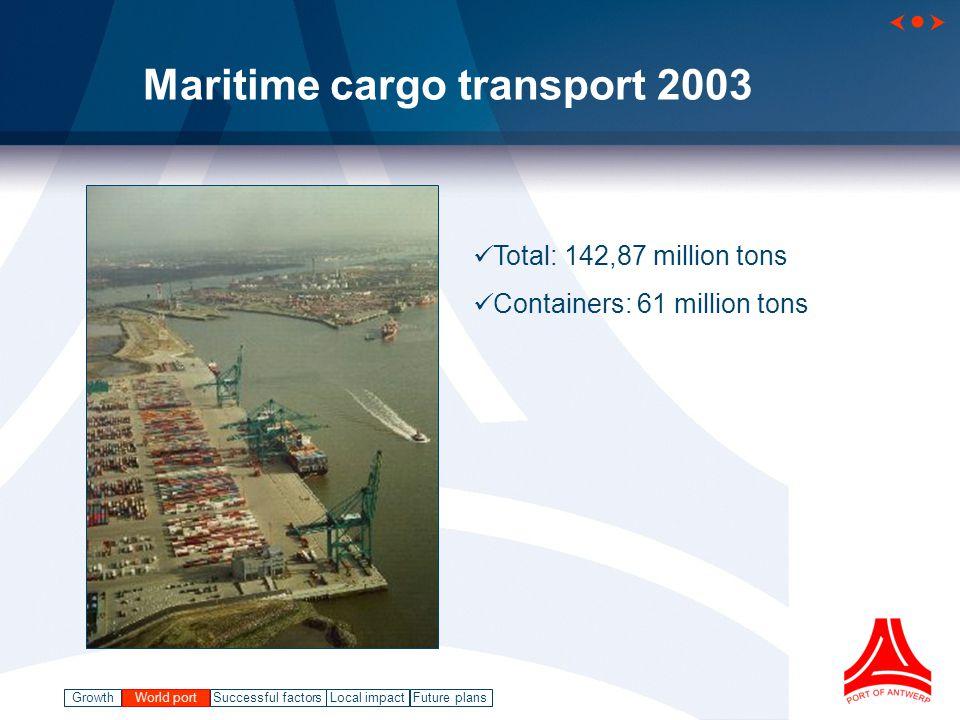 GrowthWorld port Successful factorsLocal impact   Future plans Maritime cargo turnover 1983-2003 142,87 World port