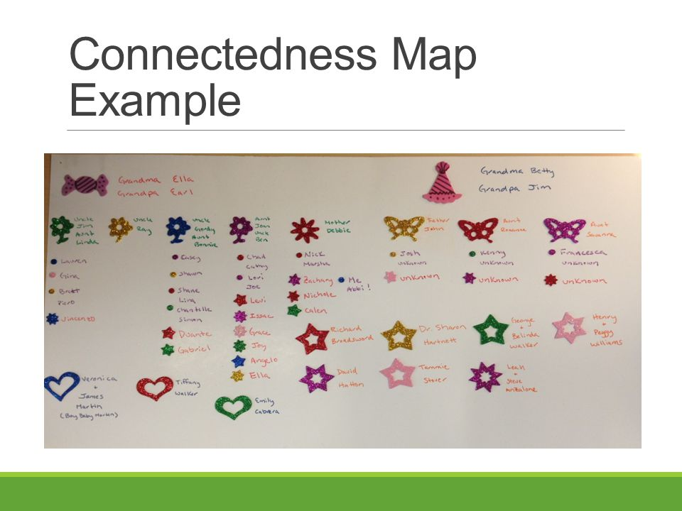 Connectedness Map Example