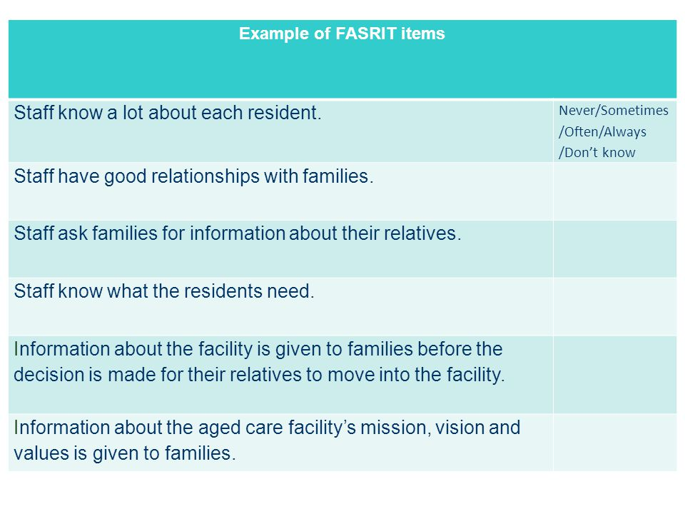 Example of FASRIT items Staff know a lot about each resident.
