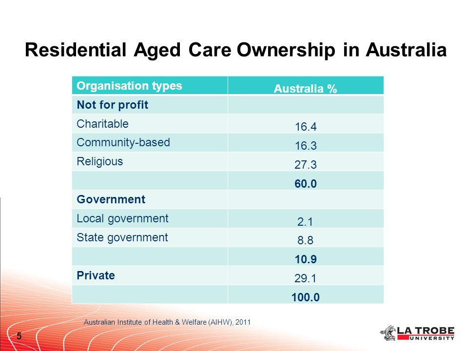 Residential Aged Care Ownership in Australia 5 Organisation types Australia % Not for profit Charitable 16.4 Community-based 16.3 Religious 27.3 60.0 Government Local government 2.1 State government 8.8 10.9 Private 29.1 100.0 Australian Institute of Health & Welfare (AIHW), 2011