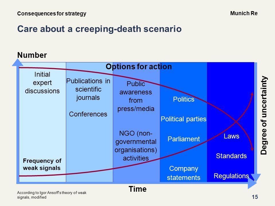 15 Munich Re Care about a creeping-death scenario Consequences for strategy Number Degree of uncertainty Time According to Igor Ansoff s theory of weak signals, modified Options for action Frequency of weak signals Initial expert discussions Publications in scientific journals Conferences Public awareness from press/media NGO (non- governmental organisations) activities Politics Political parties Parliament Company statements Laws Standards Regulations
