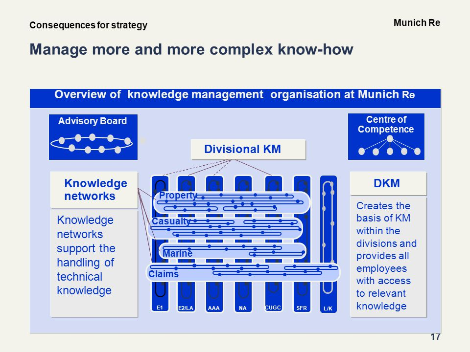 17 Munich Re Advisory Board L/K E1 E2/LA AAANA CUGC SFR Property Casualty Marine Claims Knowledge networks Divisional KM Manage more and more complex know-how Overview of knowledge management organisation at Munich Re Centre of Competence Knowledge networks support the handling of technical knowledge DKM Creates the basis of KM within the divisions and provides all employees with access to relevant knowledge Consequences for strategy