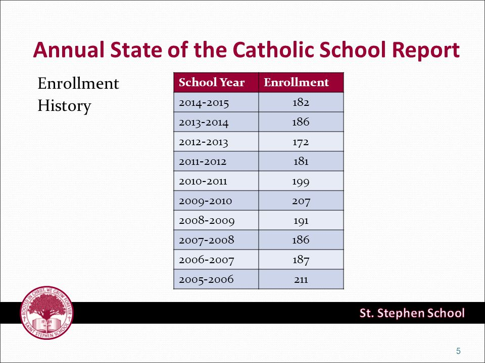 Enrollment History 5 School YearEnrollment 2014-2015182 2013-2014186 2012-2013172 2011-2012181 2010-2011199 2009-2010207 2008-2009191 2007-2008186 2006-2007187 2005-2006211 Annual State of the Catholic School Report