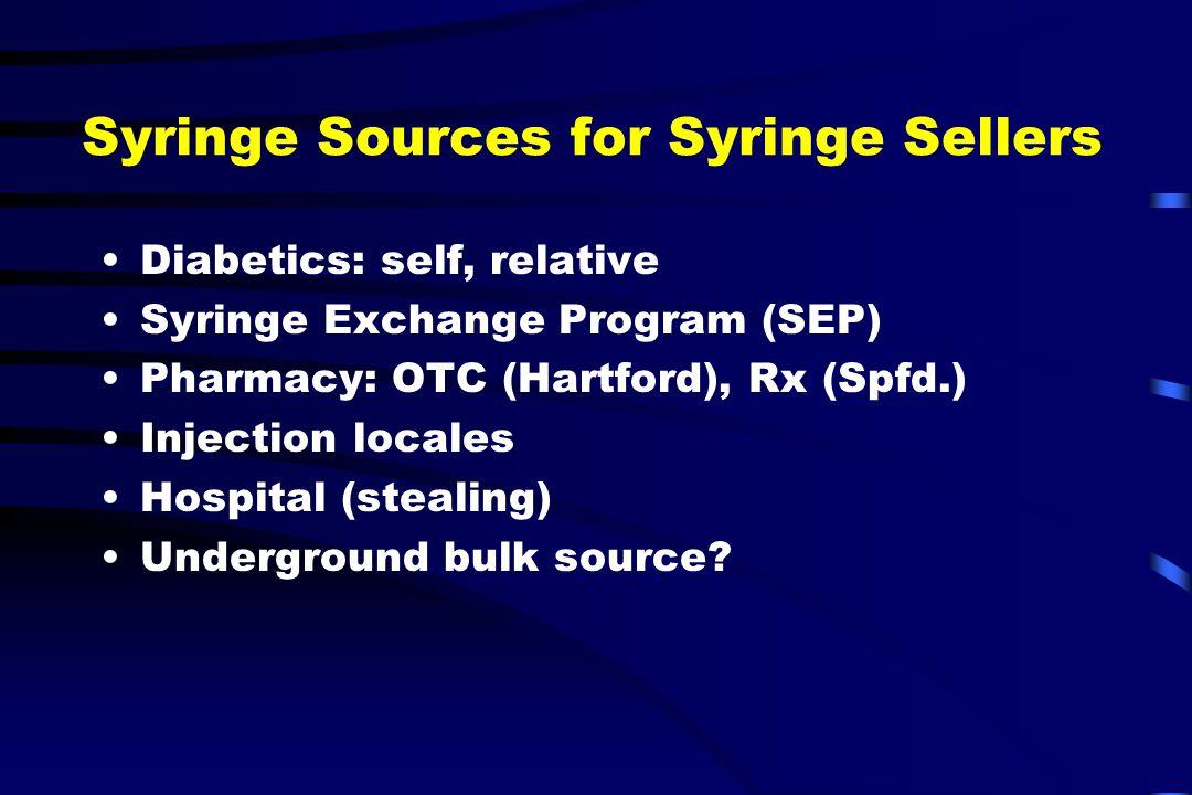 Syringe Sources for Syringe Sellers Diabetics: self, relative Syringe Exchange Program (SEP) Pharmacy: OTC (Hartford), Rx (Spfd.) Injection locales Hospital (stealing) Underground bulk source?