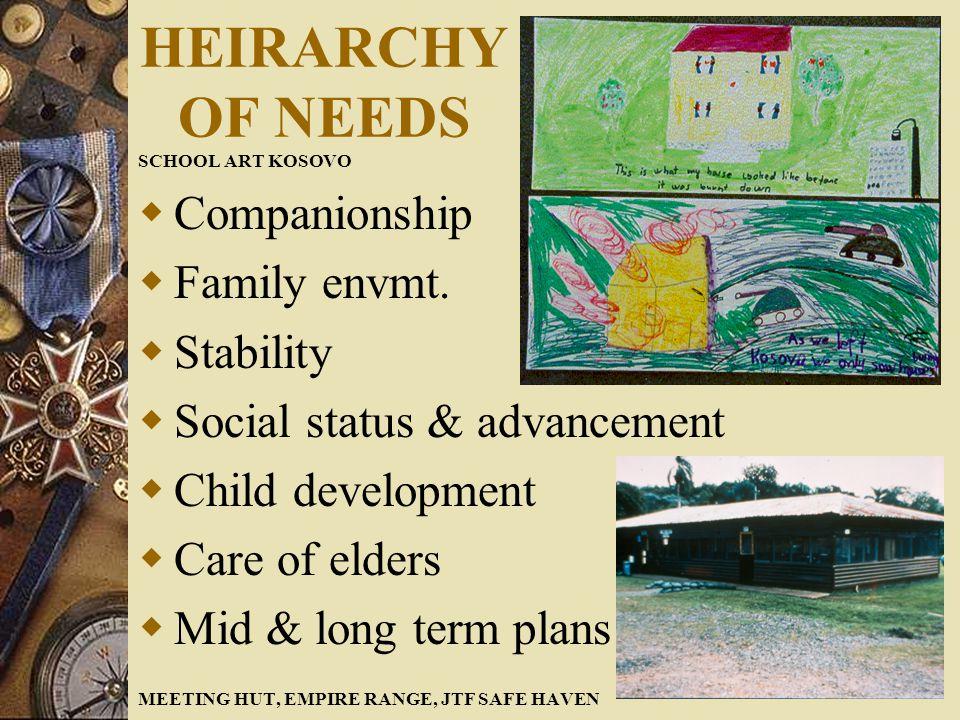 HEIRARCHY OF NEEDS SCHOOL ART KOSOVO  Companionship  Family envmt.