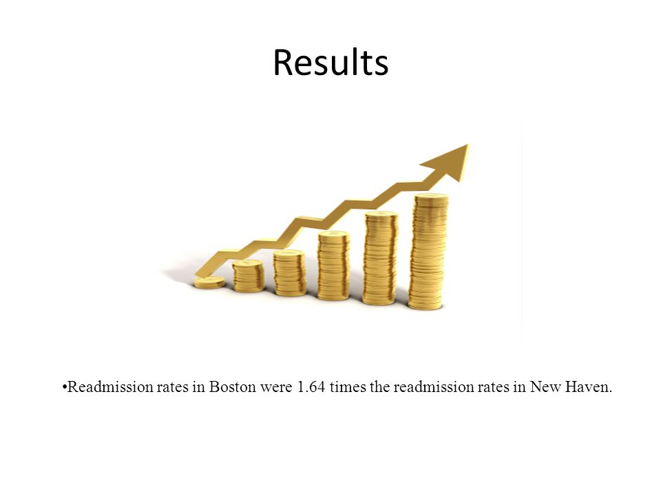 Results Readmission rates in Boston were 1.64 times the readmission rates in New Haven.