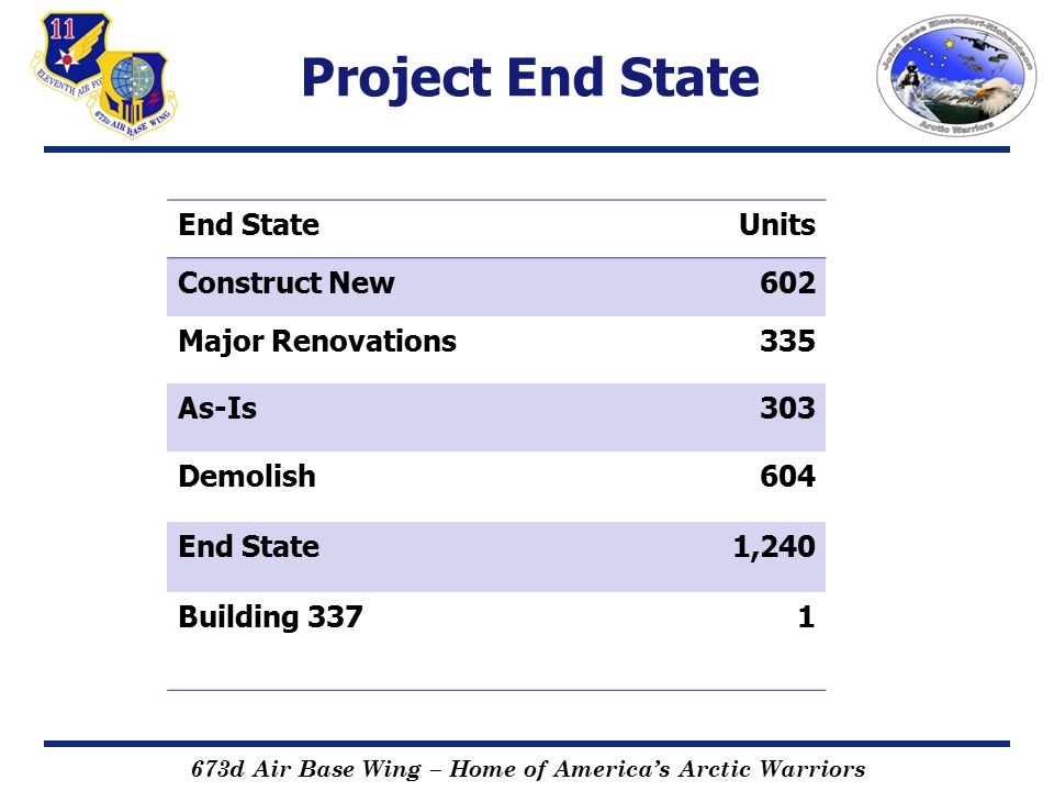 673d Air Base Wing – Home of America's Arctic Warriors Project End State End StateUnits Construct New602 Major Renovations335 As-Is303 Demolish604 End