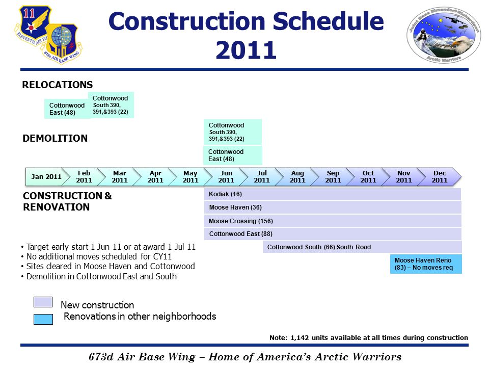 673d Air Base Wing – Home of America's Arctic Warriors Construction Schedule 2012 Jan 2012 Feb 2012 Mar 2012 Apr 2012 May 2012 Jun 2012 Jul 2012 Aug 2012 Sep 2012 Oct 2012 Nov 2012 Dec 2012 Cottonwood South Y road (78) Raven Ridge (124) Birch Hill (16) Fireweed (16) Independence East (60) Independence East (24) Cottonwood South (66) South Road Cottonwood South (60) Y Road Raven Ridge (80) Birch Hill (17) Fireweed (16) Moose Haven Reno (83) – No moves Cottonwood East (88) Moose Crossing (156) DEMOLITION Note: 1,142 units available at all times during construction New construction completed in Kodiak, Moose Haven, Cottonwood and Moose Crossing Relocation into newly constructed homes will be phased as they come online Relocation coordination will be well in advance Kodiak (16) Moose Haven (36) Cottonwood North (51) RELOCATIONS New construction New construction completed Renovations in other neighborhoods