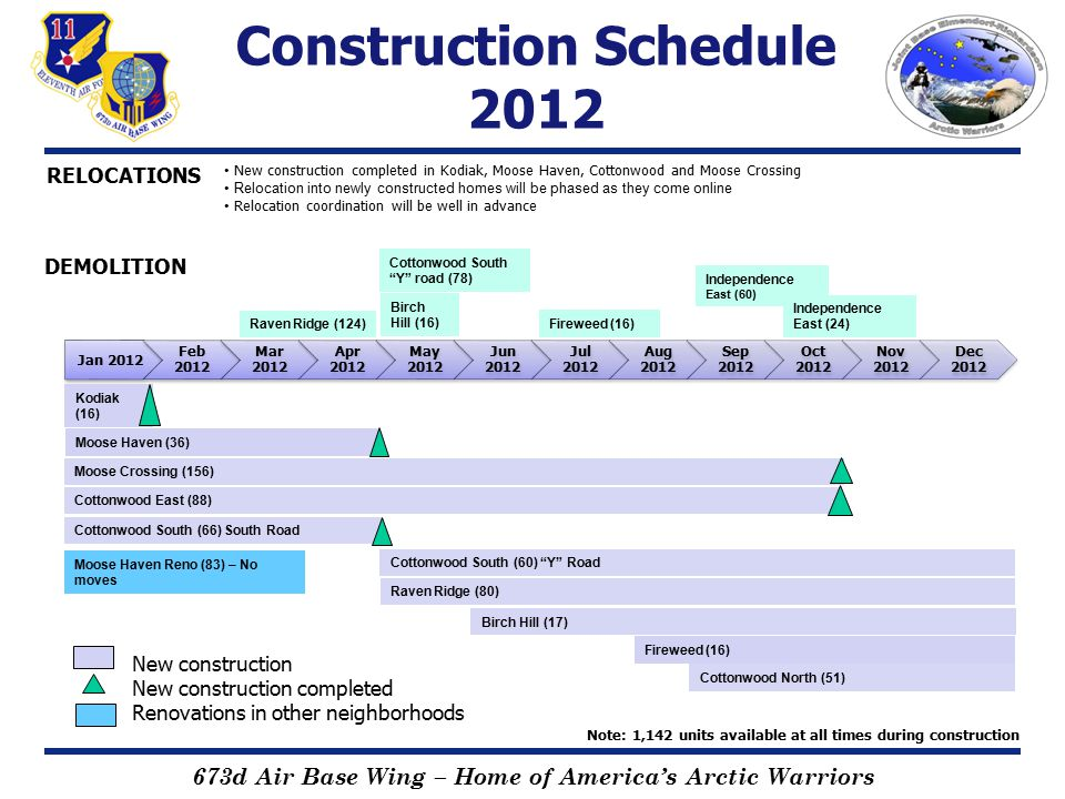 673d Air Base Wing – Home of America's Arctic Warriors Construction Schedule 2013 Jan 2013 Feb 2013 Mar 2013 Apr 2013 May 2013 Jun 2013 Jul 2013 Aug 2013 Sep 2013 Oct 2013 Nov 2013 Dec 2013 Cottonwood North (40) Cottonwood North (64) Independence West (94) Independence West (18) Cottonwood South (60) Y Road Fireweed Reno (140) Puffin Park Reno (52) Independence Reno (24) Raven Ridge Reno (36) Birch Hill (17) Raven Ridge (80) Fireweed (16) Note: 1,142 units available at all times during construction DEMOLITION Cottonwood North (51) New construction completed in Birch Hill, Cottonwood, Raven Ridge, and Fireweed Relocation into newly constructed homes will be phased as they come online Relocation coordination will be well in advance RELOCATIONS New construction New construction completed Renovations in other neighborhoods