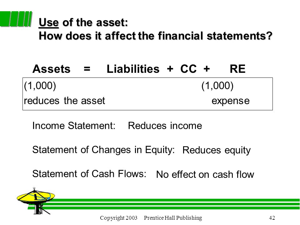 Copyright 2003 Prentice Hall Publishing42 Use of the asset: How does it affect the financial statements.