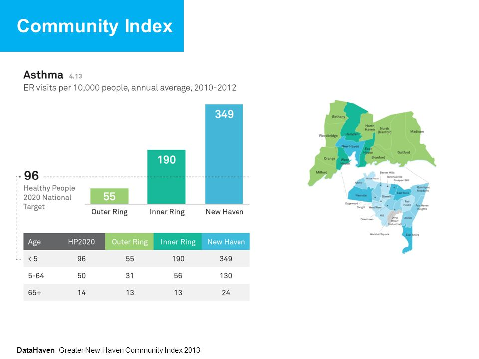DataHaven Greater New Haven Community Index 2013 Community Index