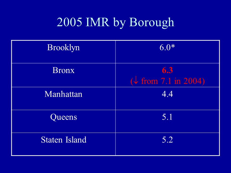 2005 IMR by Borough Brooklyn6.0* Bronx6.3 (  from 7.1 in 2004) Manhattan4.4 Queens5.1 Staten Island5.2