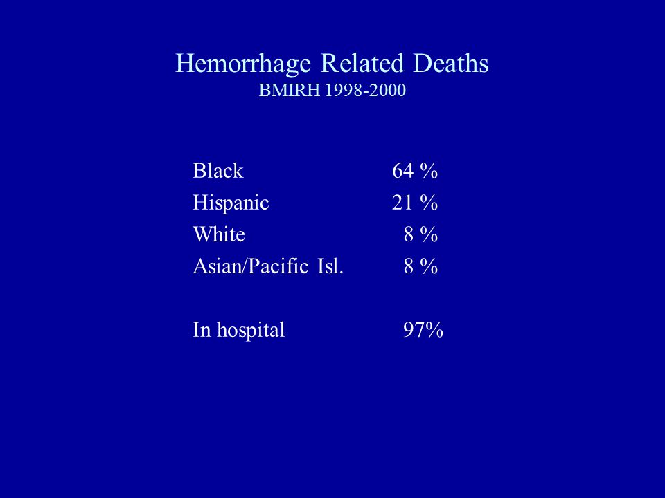 Hemorrhage Related Deaths BMIRH 1998-2000 Black64 % Hispanic 21 % White 8 % Asian/Pacific Isl.
