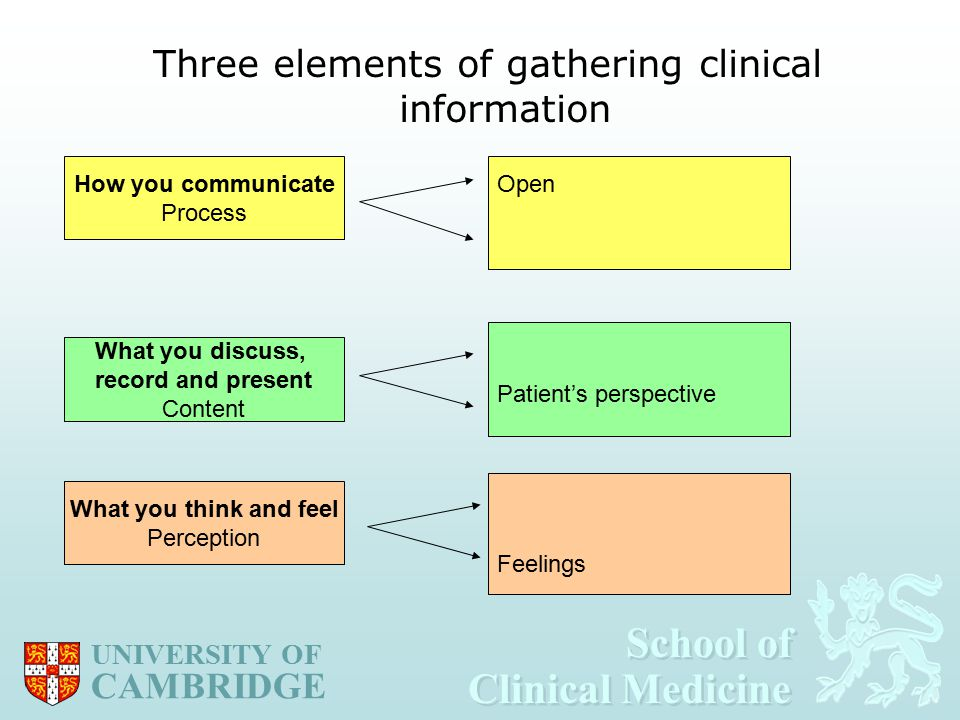 School of Clinical Medicine School of Clinical Medicine UNIVERSITY OF CAMBRIDGE Three elements of gathering clinical information What you think and feel Perception How you communicate Process What you discuss, record and present Content Patient's perspective Feelings Open