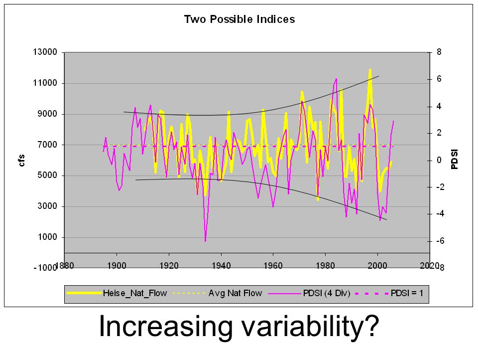 Increasing variability