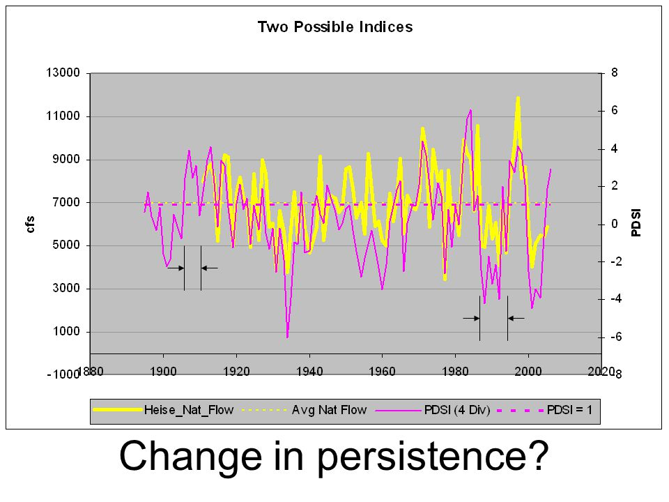 Change in persistence