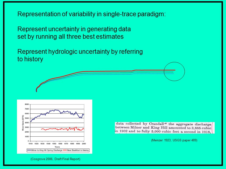 Representation of variability in single-trace paradigm: Represent uncertainty in generating data set by running all three best estimates Represent hydrologic uncertainty by referring to history (Cosgrove 2006, Draft Final Report) (Meinzer 1923, USGS paper 489)