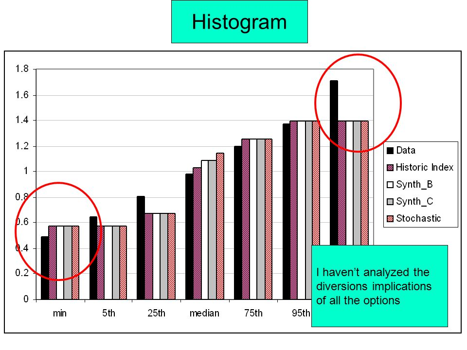 Variability I haven't analyzed the diversions implications of all the options Histogram