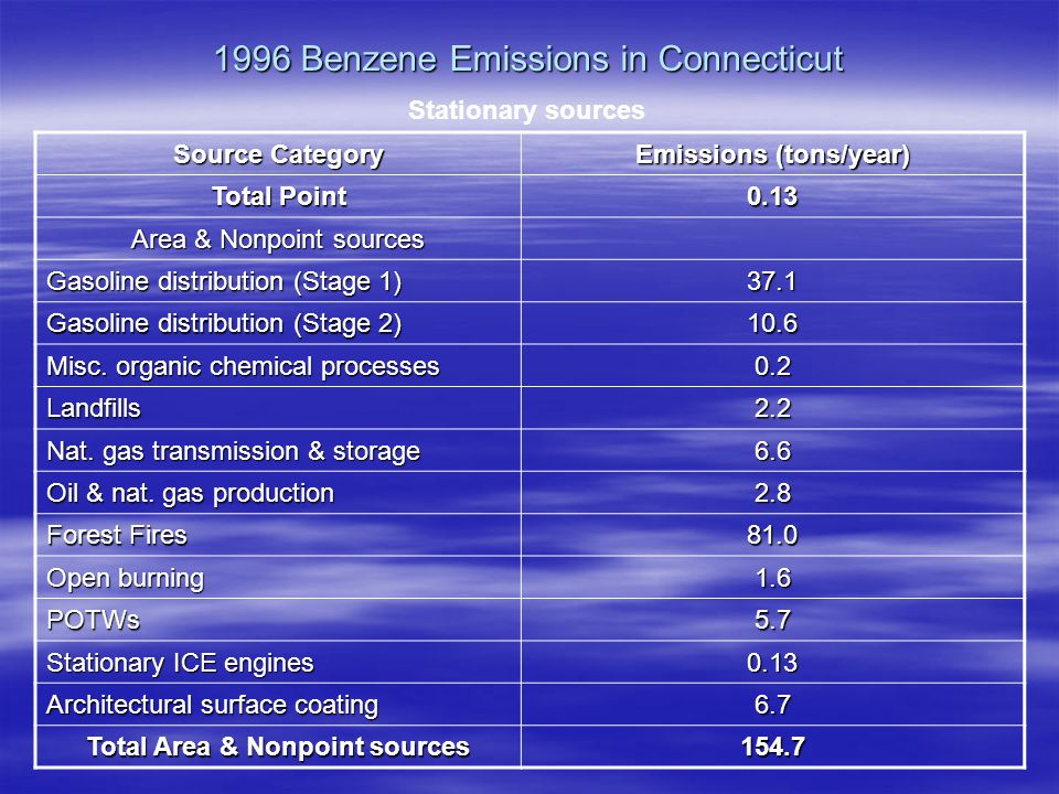 1996 Benzene Emissions in Connecticut Source Category Emissions (tons/year) Total Point 0.13 Area & Nonpoint sources Gasoline distribution (Stage 1) 37.1 Gasoline distribution (Stage 2) 10.6 Misc.