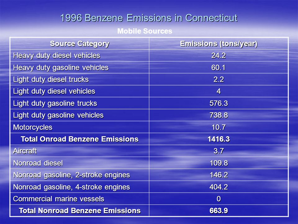 1996 Benzene Emissions in Connecticut Source Category Emissions (tons/year) Heavy duty diesel vehicles 24.2 Heavy duty gasoline vehicles 60.1 Light duty diesel trucks 2.2 Light duty diesel vehicles 4 Light duty gasoline trucks 576.3 Light duty gasoline vehicles 738.8 Motorcycles10.7 Total Onroad Benzene Emissions 1416.3 Aircraft3.7 Nonroad diesel 109.8 Nonroad gasoline, 2-stroke engines 146.2 Nonroad gasoline, 4-stroke engines 404.2 Commercial marine vessels 0 Total Nonroad Benzene Emissions 663.9 Mobile Sources