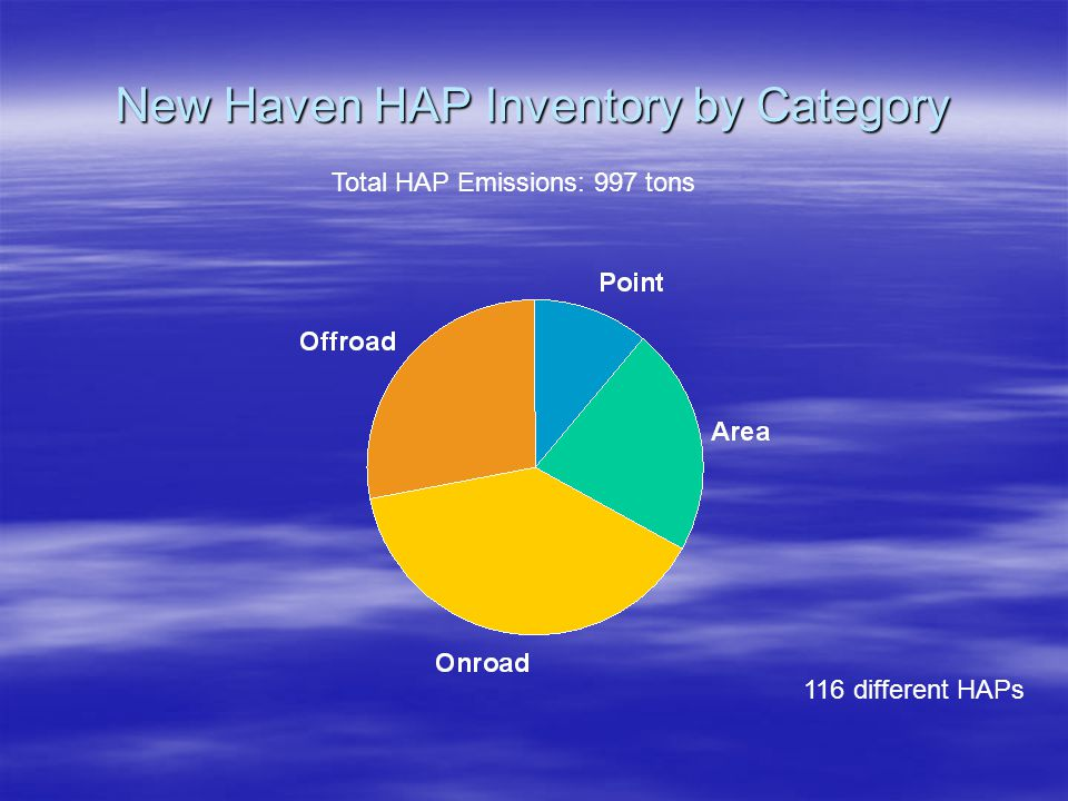 New Haven HAP Inventory by Category Total HAP Emissions: 997 tons 116 different HAPs