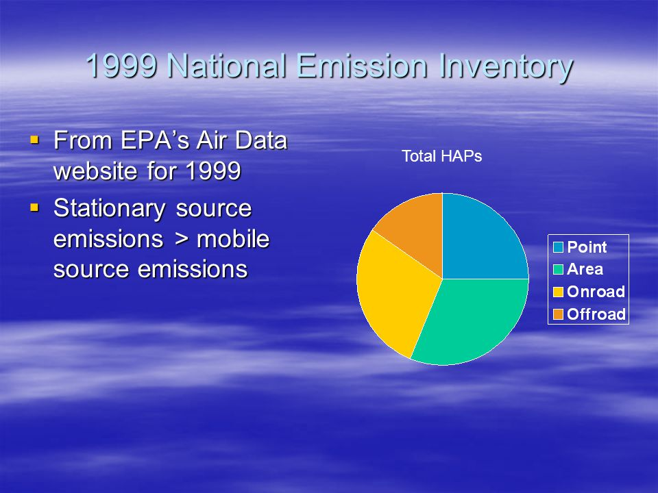 1999 National Emission Inventory  From EPA's Air Data website for 1999  Stationary source emissions > mobile source emissions Total HAPs