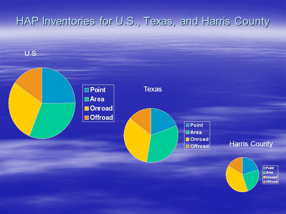 HAP Inventories for U.S., Texas, and Harris County U.S. Texas Harris County