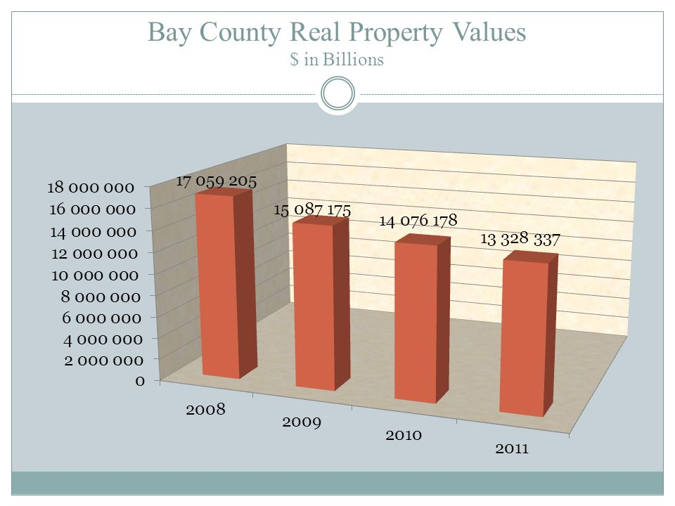 REAL PROPERTY VALUES $ IN BILLIONS ASSESSED EXEMPT TAXABLE $17.6 $4.3 $13.3