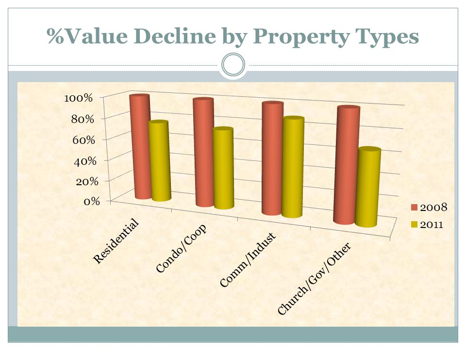 $ TAXABLE VALUE BY TYPE In Billions