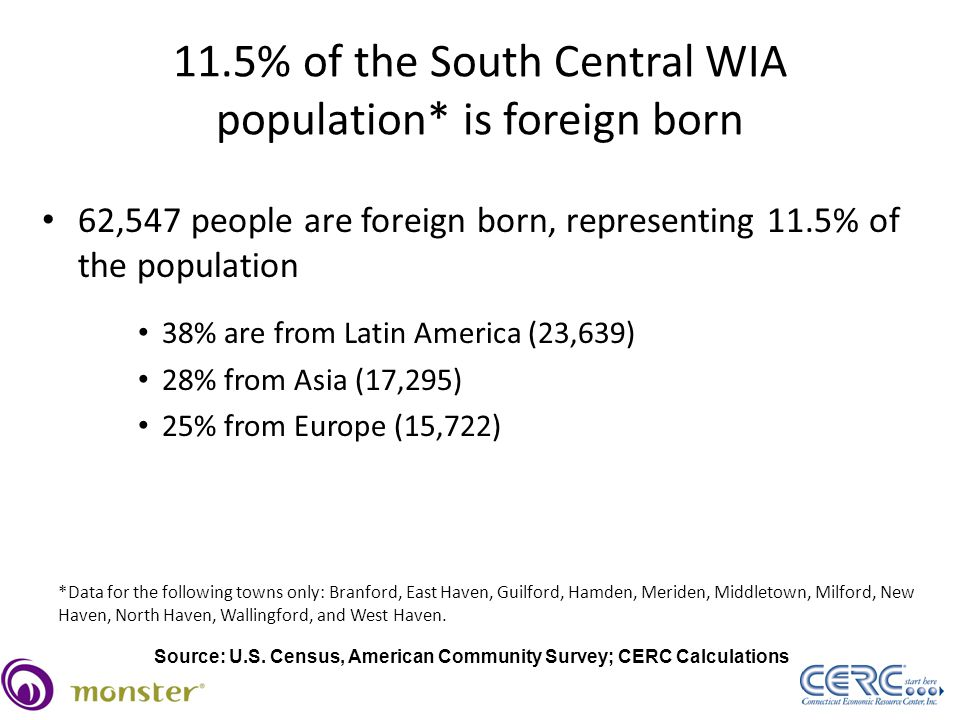11.5% of the South Central WIA population* is foreign born 62,547 people are foreign born, representing 11.5% of the population 38% are from Latin America (23,639) 28% from Asia (17,295) 25% from Europe (15,722) *Data for the following towns only: Branford, East Haven, Guilford, Hamden, Meriden, Middletown, Milford, New Haven, North Haven, Wallingford, and West Haven.