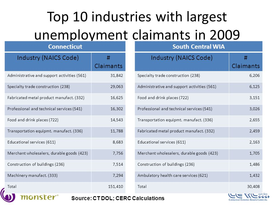 Top 10 industries with largest unemployment claimants in 2009 Connecticut Industry (NAICS Code)# Claimants Administrative and support activities (561)31,842 Specialty trade construction (238)29,063 Fabricated metal product manufact.