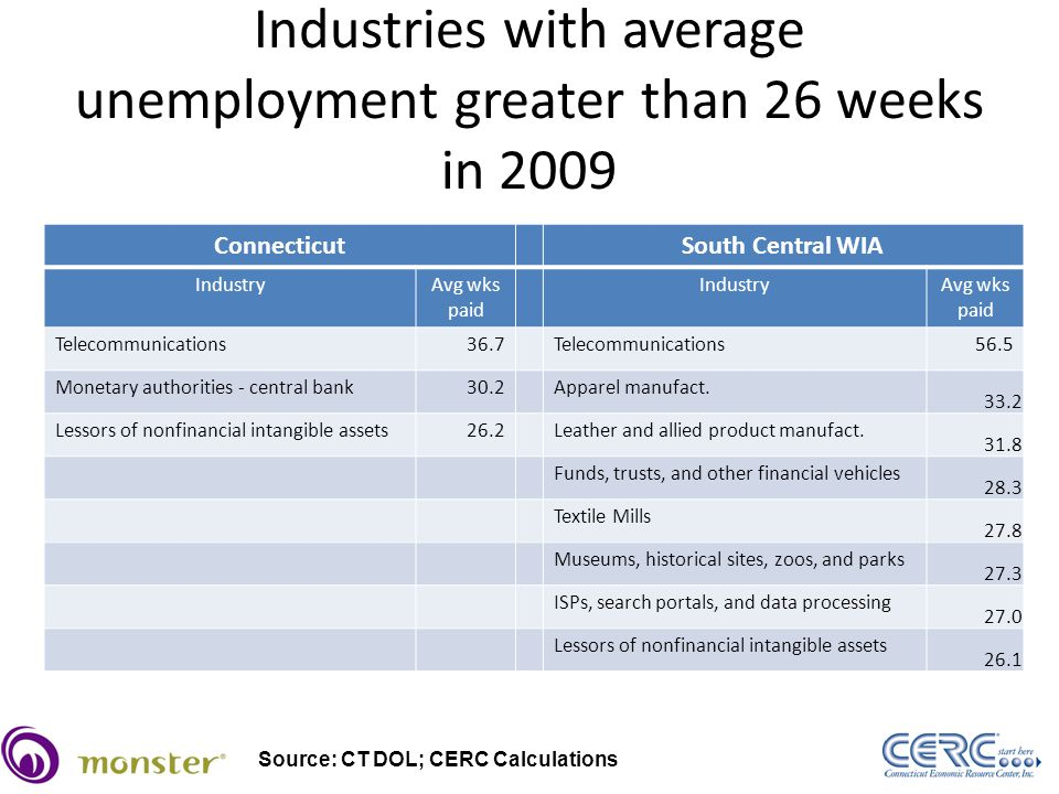 Industries with average unemployment greater than 26 weeks in 2009 ConnecticutSouth Central WIA IndustryAvg wks paid IndustryAvg wks paid Telecommunications36.7Telecommunications56.5 Monetary authorities - central bank30.2Apparel manufact.